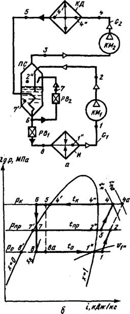 Схема и цикл двухступенчатой аммиачной холодильной машины со змеевиковым промежуточным сосудом.
