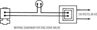 Valves and Valve Installation