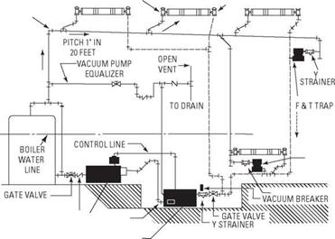 Steam and Hydronic Line Controls