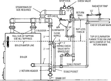 Hot Water Radiator Heating System Diagram as well Boiler Wiring Diagram moreover Taco Zone Valve Wiring Diagram besides T S Diagram Steam further Boiler Pressure Reducing Valve. on wiring diagram for zone valves on boiler