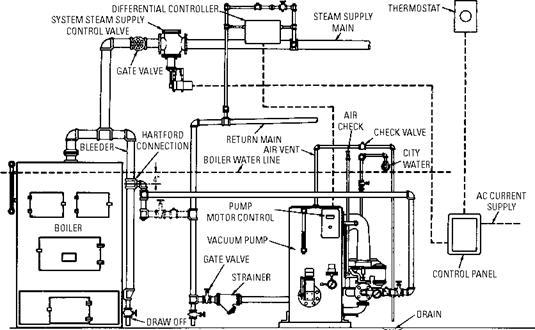 Steam Heating Systems : Steam heating systems Фенкойлы фанкойлы вентиляторные