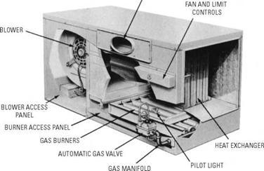 gas furnaces ФенкойРы фанкойРы вентиРяторные доводчики gas furnaces