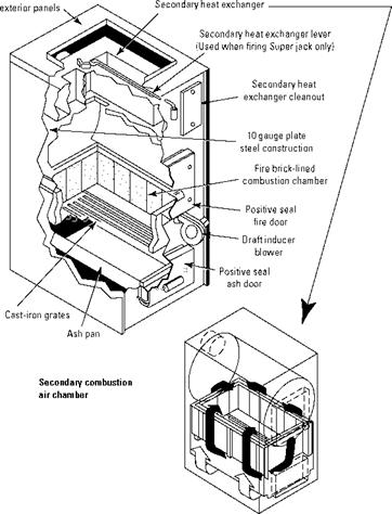 blower wood furnace wood furnace filter wiring diagram