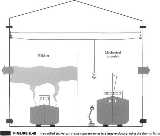 LOCATION OF GENERAL EXHAUST Exhausts in Nonstratified Room Air