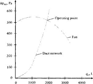 Fan and Duct Network