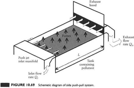 Push-Pull Ventilation of Open Surface Tanks