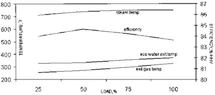 BOILER PERFORMANCE ASPECTS