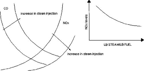 Steam-Water Injection