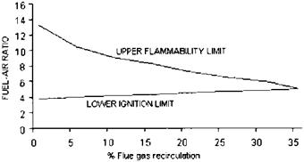 Flue Gas Recirculation and Excess Air