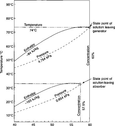 Temperatures, pressures, heat quantities and flow rates for the lithium bromide-water cycle