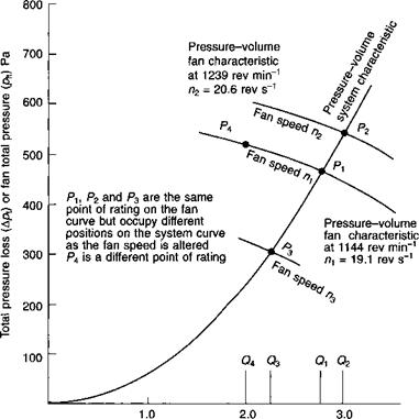 The interaction of fan and system characteristic curves