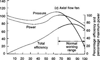 Power-volume and efficiency-volume characteristics