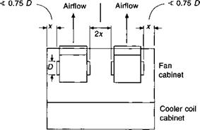 The performance of air handling units