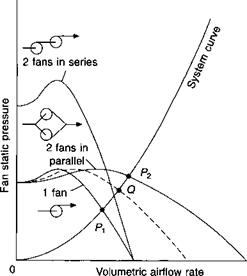 Fans in parallel and series