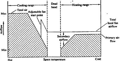 Constant-air-volume systems