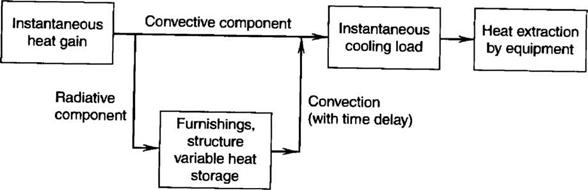 Residential building cooling load