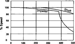 Mechanical fitness of a fan at high temperatures