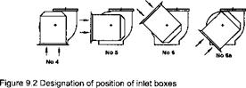 Designation of centrifugal fans