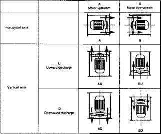 Designations for axial and mixed flow fans